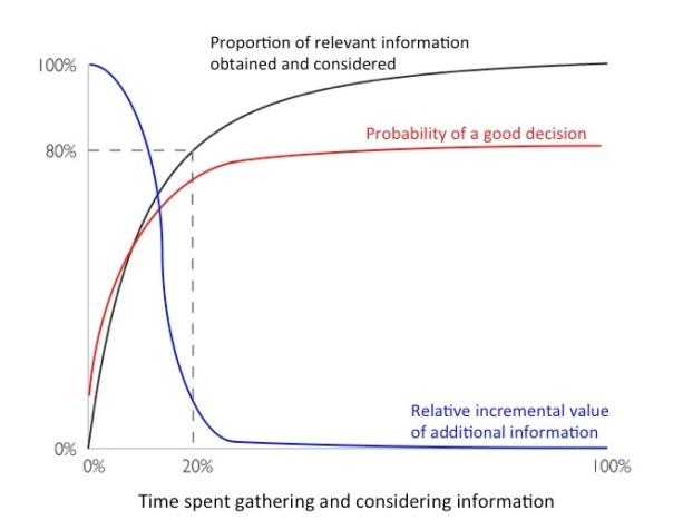 Blog 7 media chart