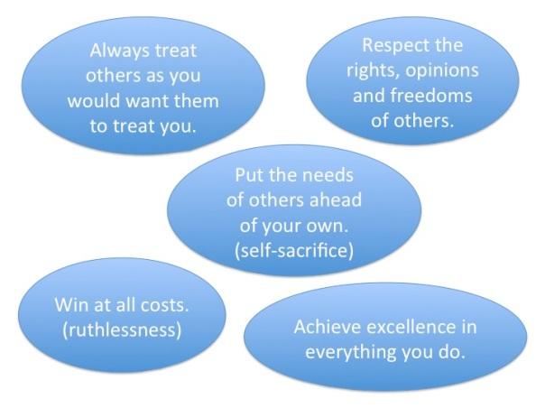 Blog 8 media values