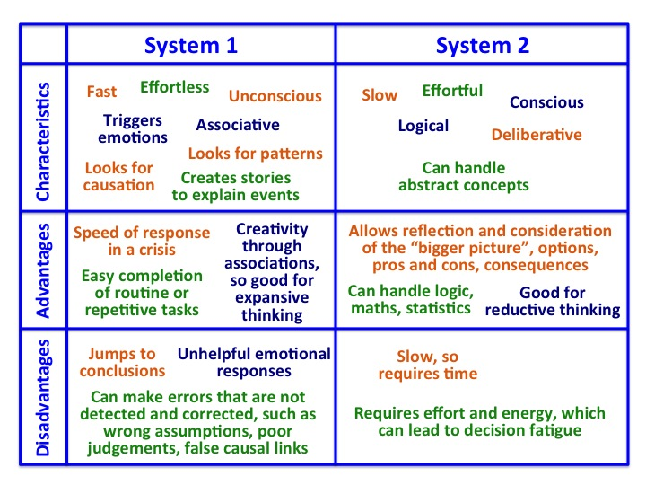the two systems of thinking of noble laureate daniel kahneman Thinking shortcuts - system 1 - system 2 humans don't  in the best-selling book  thinking, fast and slow, daniel kahneman, a nobel prize-winning psychologist,  explains that there are two modes of thinking the first, called.